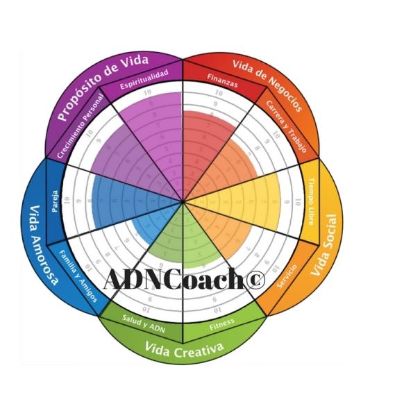 ADNCoach©
